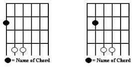Practicing Guitar Notes with Power Chords