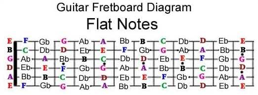 flat notes on a guitar