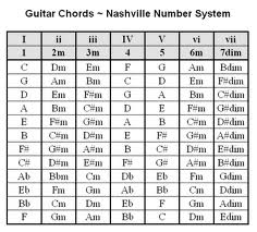 Play Thousands of Songs Using These Guitar Chord