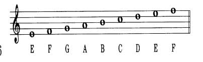 Violin Notes: How to Read Sheet Music for Beginners – TakeLessons Blog