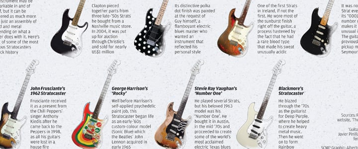 Celebrating the World's Most Famous Guitar | Infographic