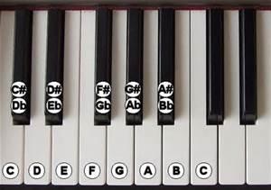 labeled piano keys
