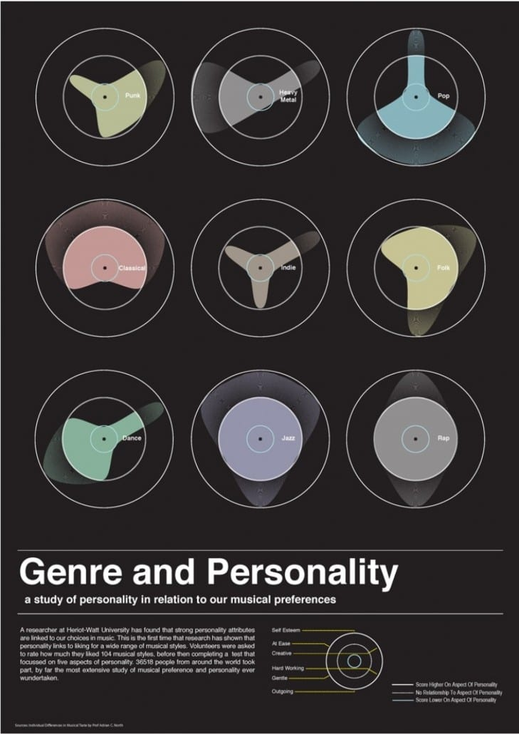 correlation between personality and music preferences essay My colleagues and i have published research showing that people's musical  preferences are linked to three broad thinking styles empathisers.