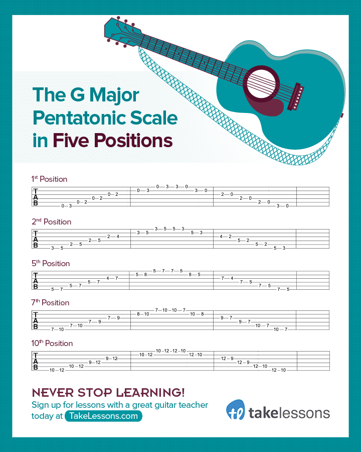 G Major Pentatonic Guitar Scale 5 Positions