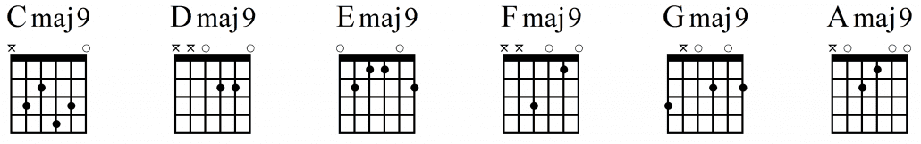 Open Position Major 9 Guitar Chords