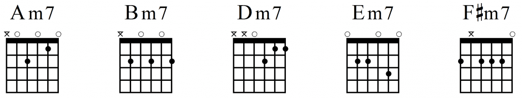 Guitar guitar chords in the key of e : Add Flavor to Your Playing With These 7 Guitar Chords