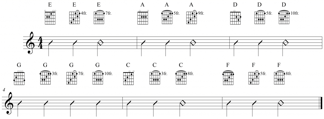 Essential Rhythm Guitar Techniques Playing in the Higher Frets