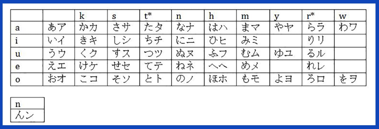 Japanese Alphabet Learn Kana Letters Pronunciation With English