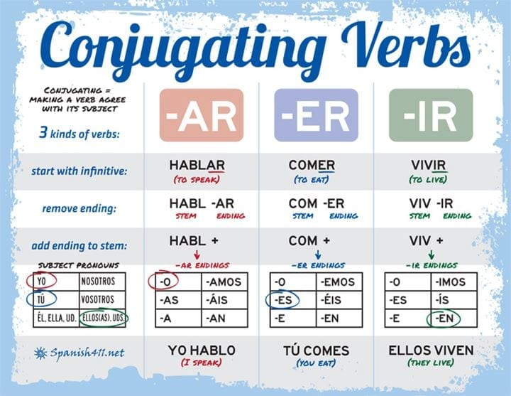Spanish Verb Conjugation Charts Tips For Your Practice