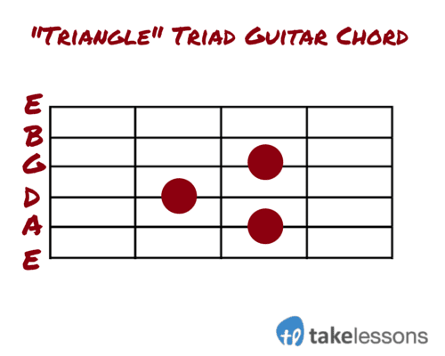 Five Tips For Writing A Jazz Song On Guitar
