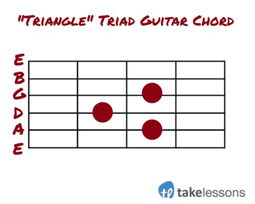 Triangle Triad Guitar Chord