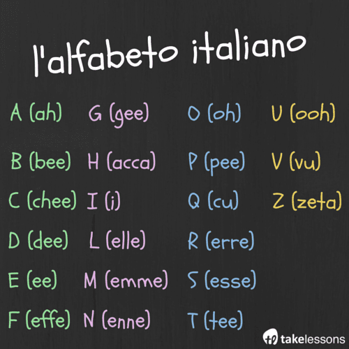 Italian Alphabet Pronunciation Chart Memory Games To Practice
