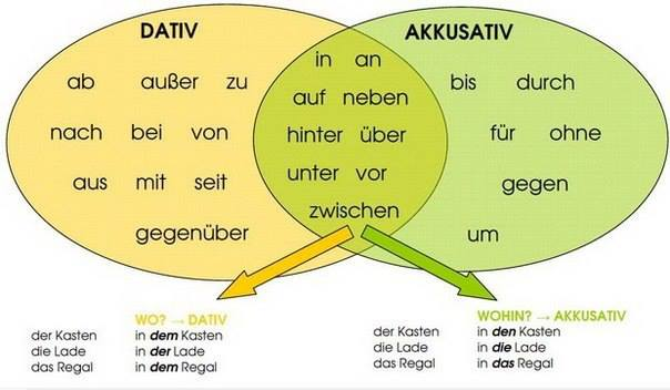 5 most common german grammar mistakes ven ccuart Image collections