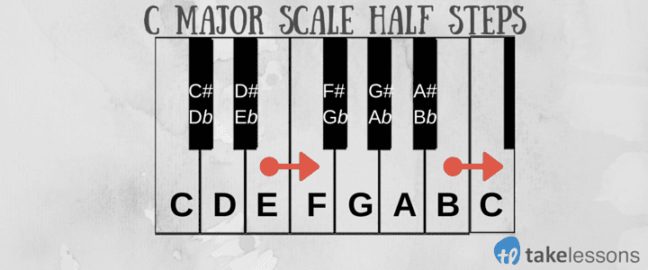 C Major Scale Half Steps