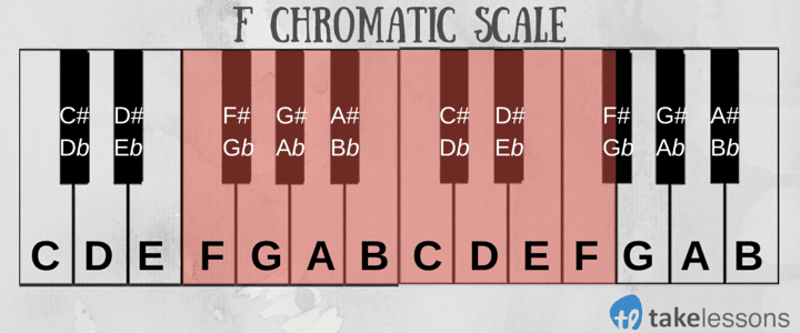 F Chromatic Scale