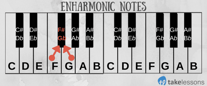 Enharmonic Notes