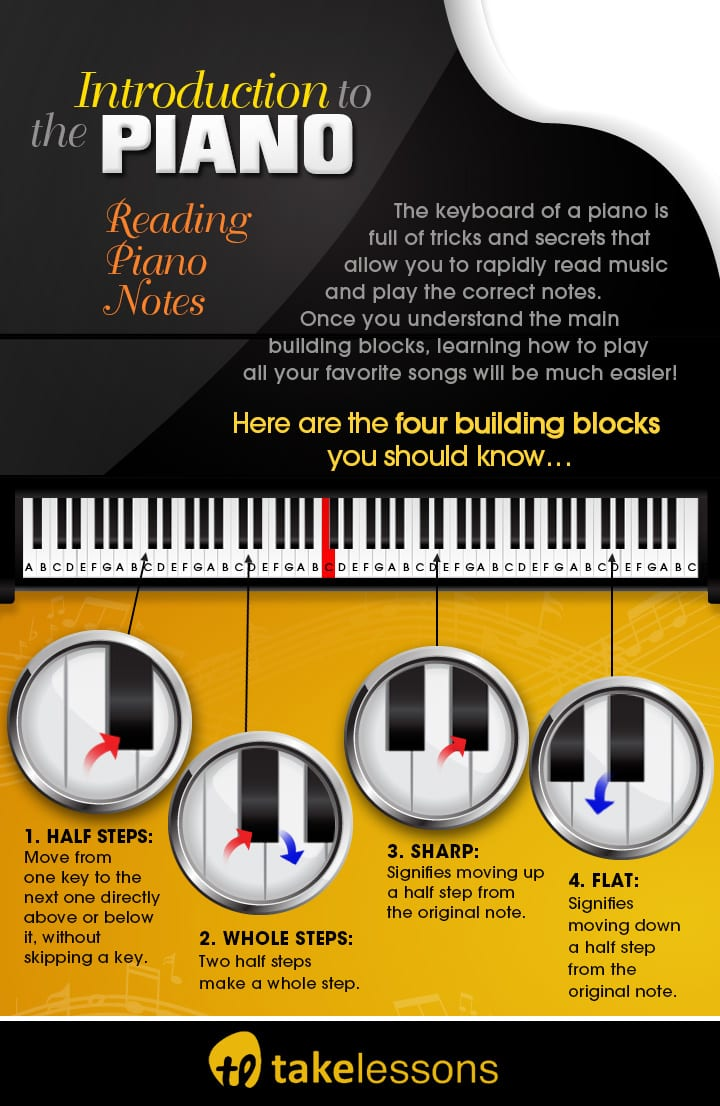 How to Read Piano Music Faster - Visual Intro the Piano