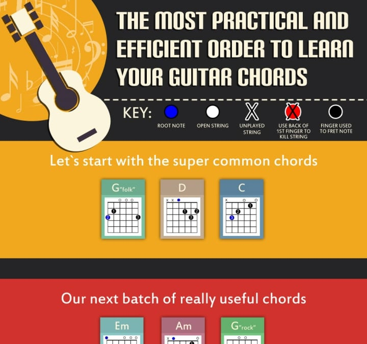 Guitar Chord Charts  Easy Tips To Read Fingering Charts On