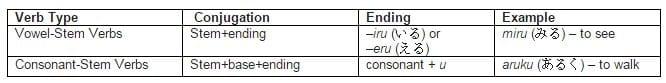 verb ending chart