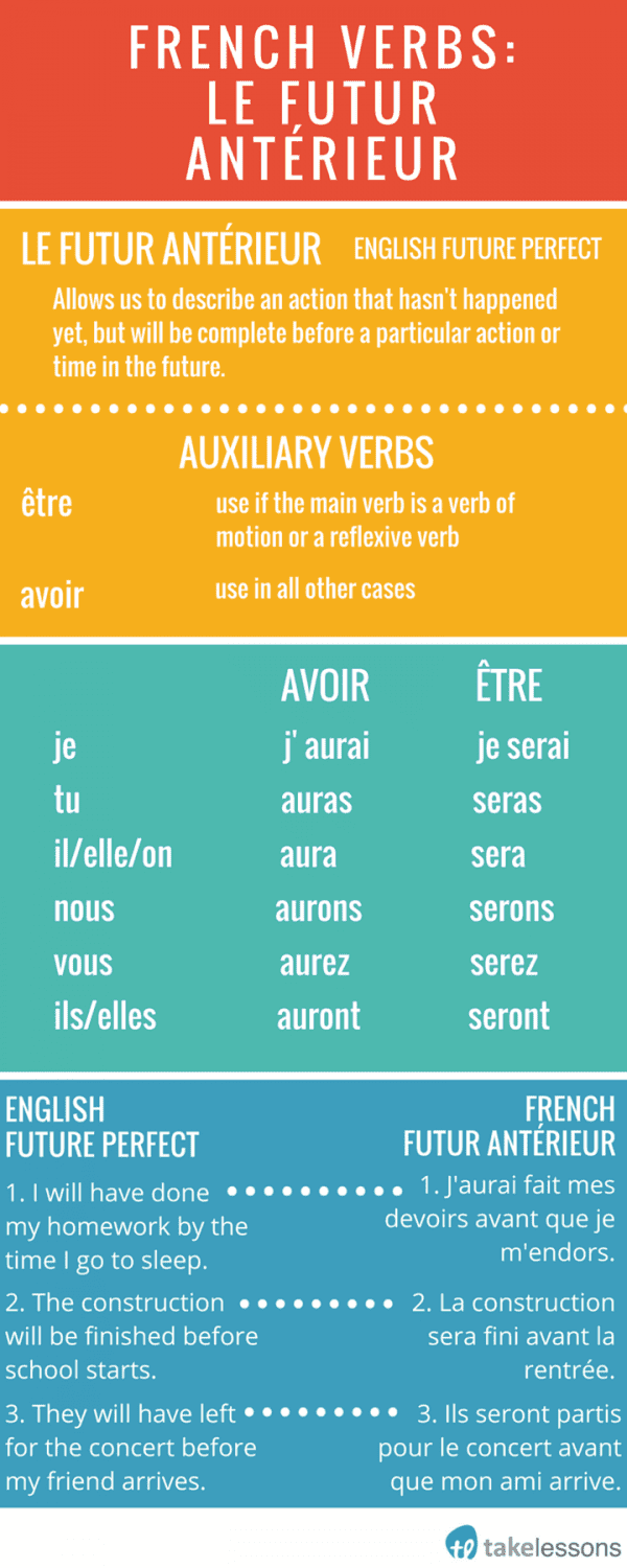conjugations of essay in french