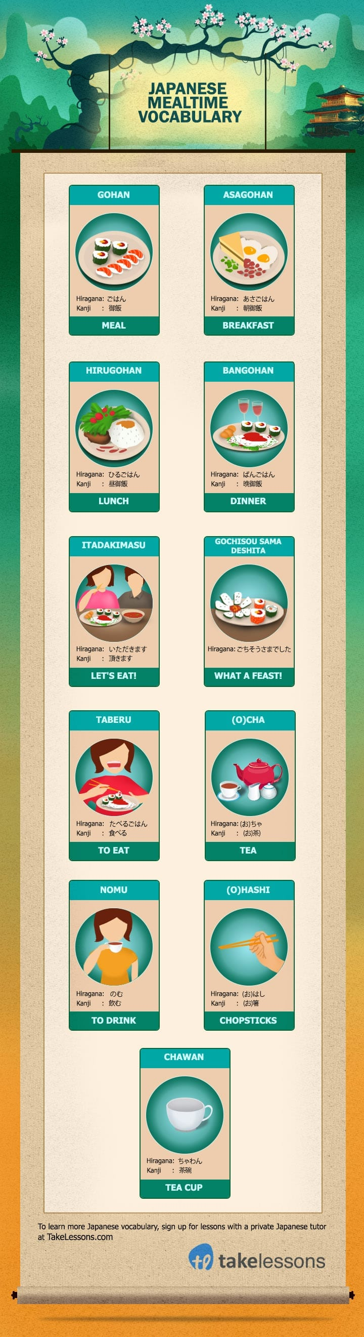 Japanese Meal Vocabulary: Let's eat breakfast, lunch, and dinner in Japanese
