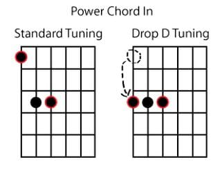 Power Chord in Standard and Drop D Tuning