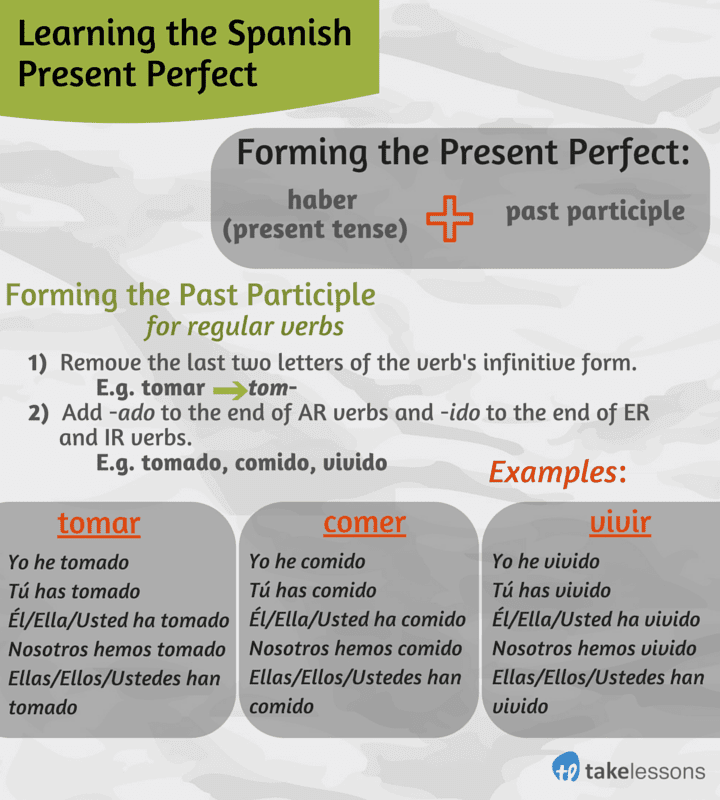 The Past Perfect Simple Tense | Examples & Exercises