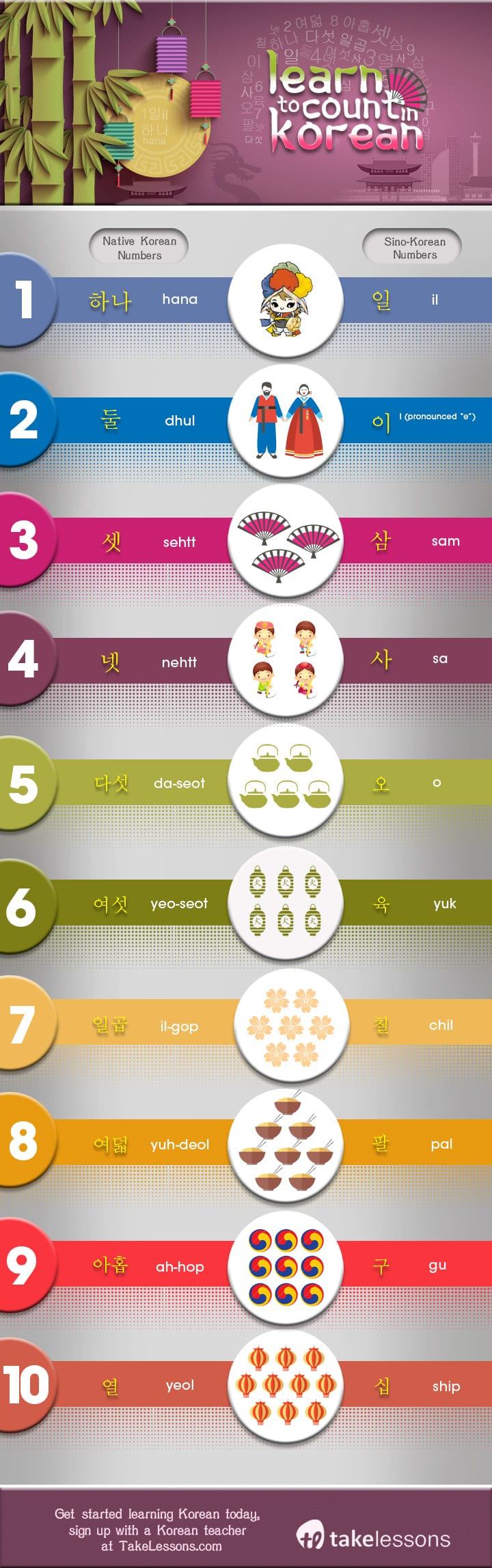 numbers 1-10 in native and sino Korean infographic