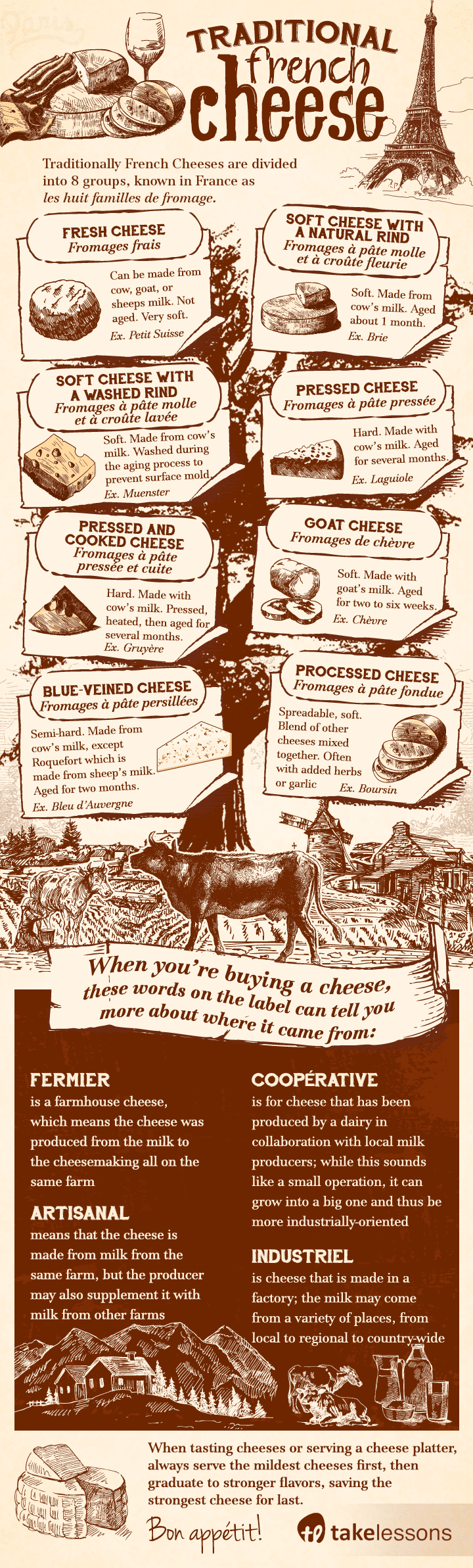 traditional French cheese infographic