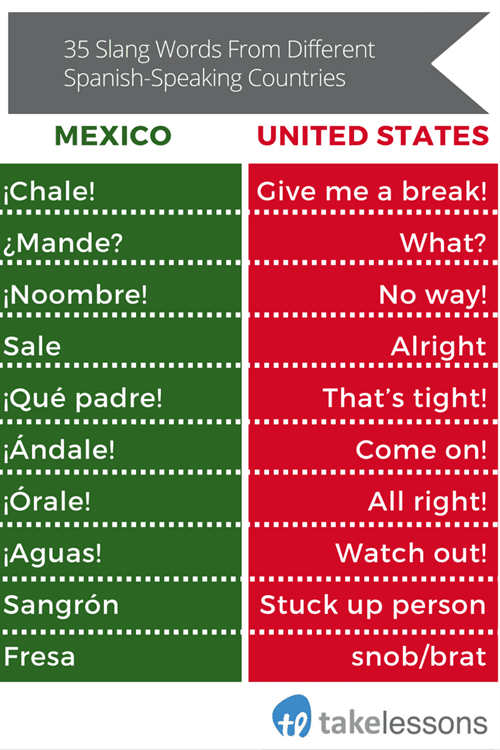 T:MarketingContent Marketingblog photosfeature imageAugust 201535 Slang Words From Different Spanish-Speaking Countries