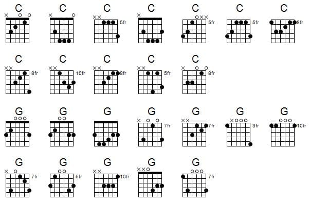 How To Play Guitar Chords In Different Positions Up The Neck