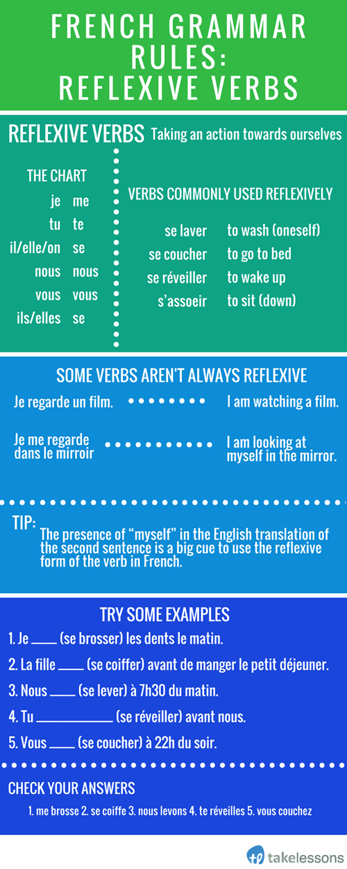 Is rencontrer a reflexive verb