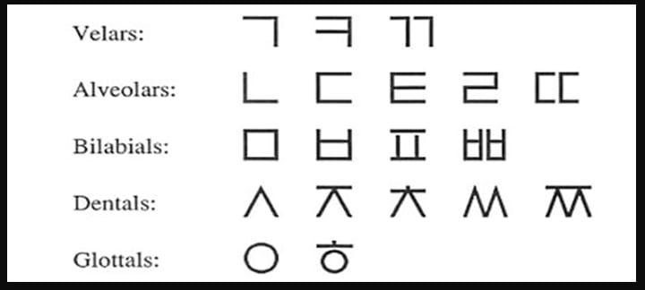 Hangul-Consonants-1