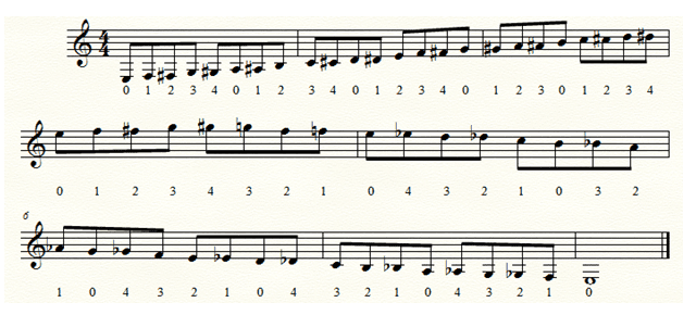 5 left hand classical guitar exercises 1