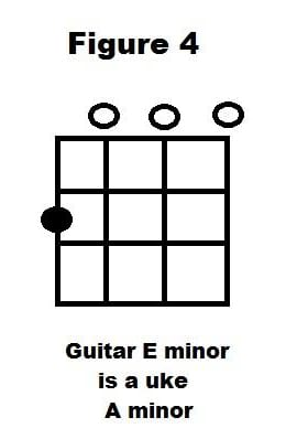 Guitar ukulele chords vs guitar chords : One Easy Trick to Convert Guitar Chords to Ukulele Chords