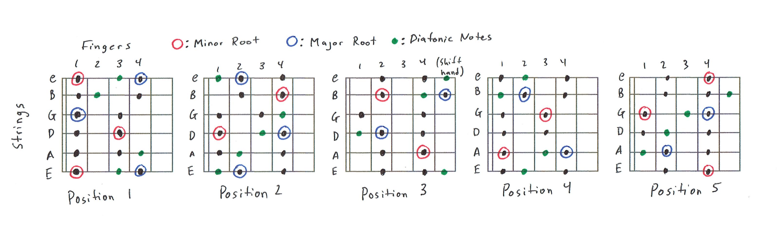diagram  all 12 major scales guitar diagram full version