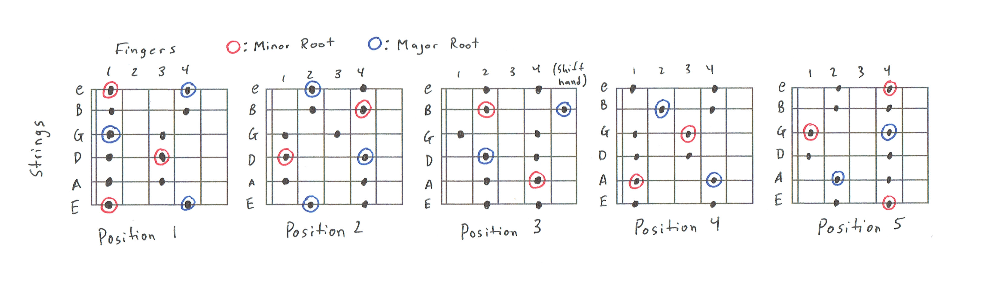 5 Position Pentatonic Scale Charts
