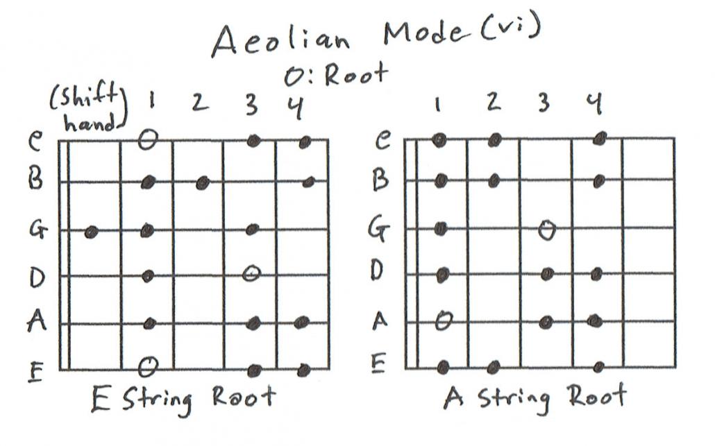 Aeolian Scale Charts