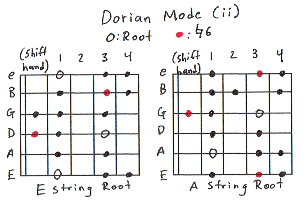 Dorian Scale Charts
