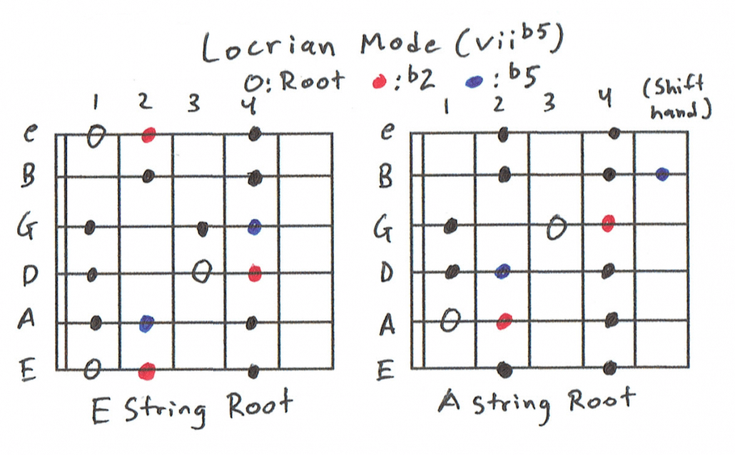 Locrian Scale Charts