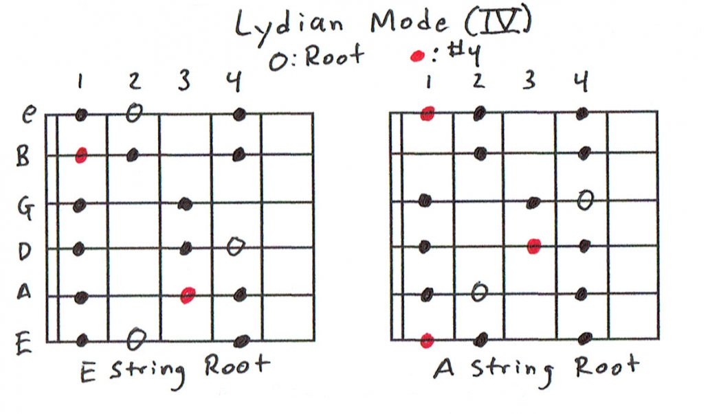 Lydian Scale Charts