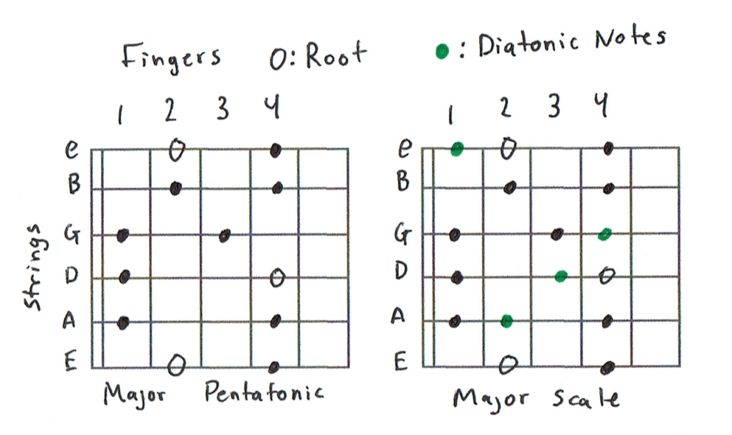 Major vs Pentatonic Scale Chart