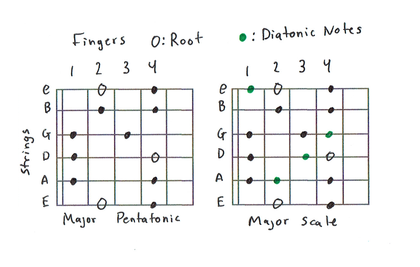 Guitar Scales 101 Mastering The Lead How To Read Chart Chord Diagram Major Vs Pentatonic Scale