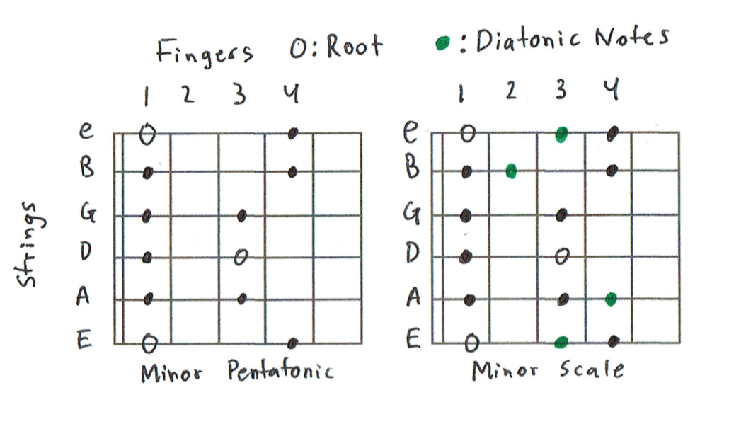 Minor vs Pentatonic Scale Chart