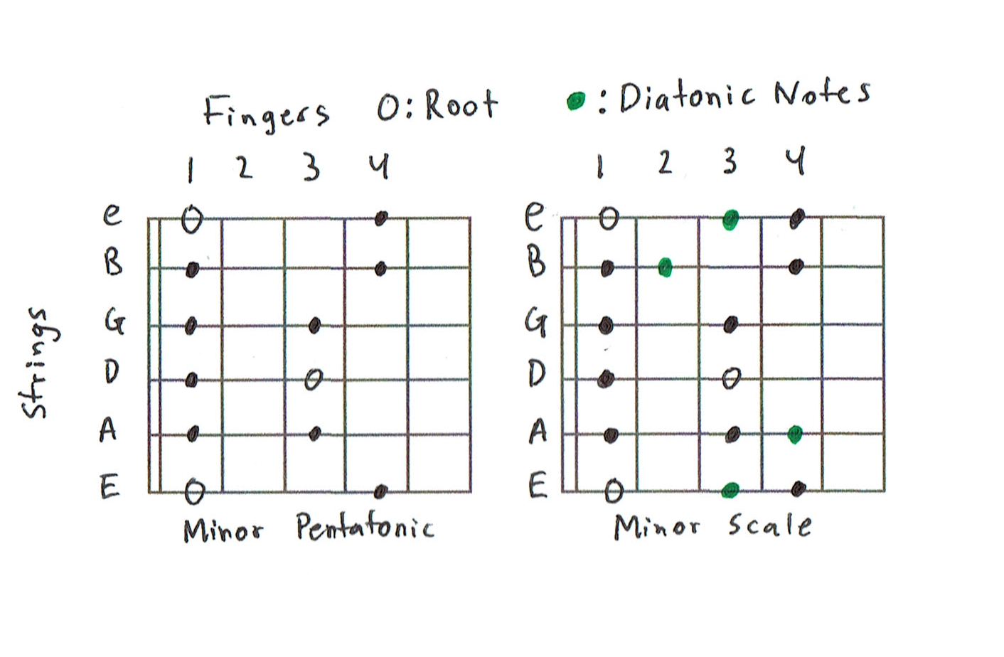 diatonic scale diagram