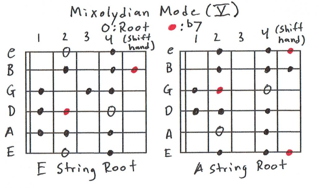 Mixolydian Scale Charts