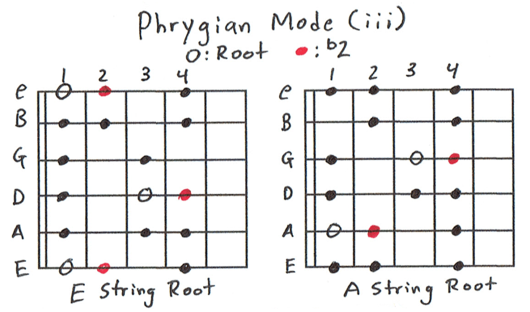 Phrygian Scale Charts