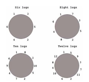 Drum Dial Tuning Chart