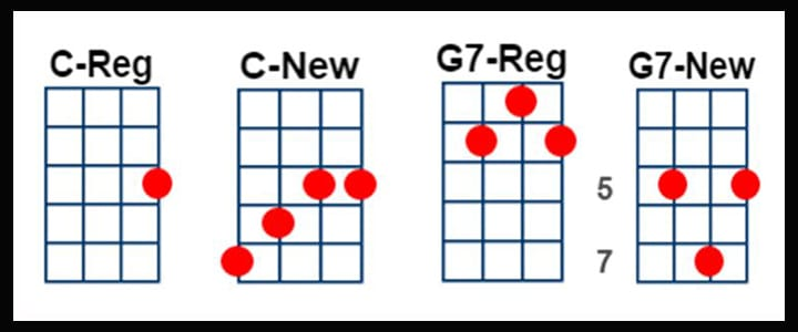 how to play the g chord on the ukulele