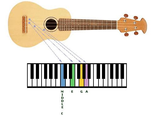 Ukulele tuning with a piano